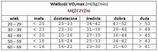 VO2max-mężczyźni